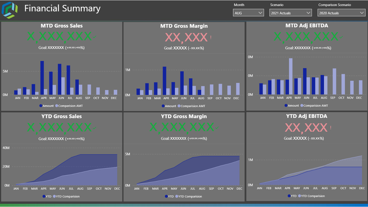 Data Visualization Examples: Gross Sales, Gross Margin, Adj EBITDA month over month and year over year